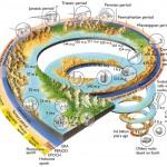 El calendario Holoceno