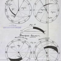 Gráfico del Kinethórizon, de la patente de Roso de Luna.