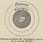 El elemento coronio y su pariente el geocoronio